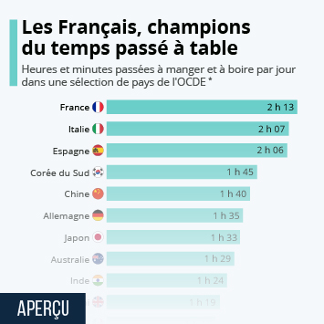 Infographie: Les Français, champions du temps passé à table | Statista