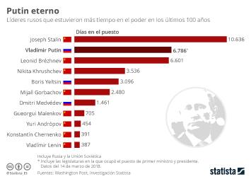 Infografía - Putin, líder ruso que más tiempo ha estado al mando solo superado por Stalin
