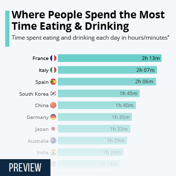Where People Spend The Most Time Eating & Drinking