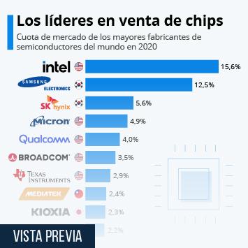 Infografía - Los mayores fabricantes de chips del mundo