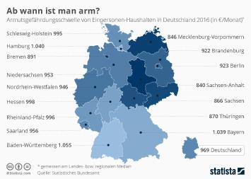 Infografik - Armutsgefährdungsschwelle in Deutschland