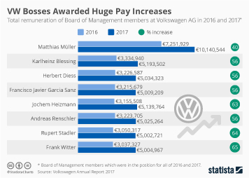 Infographic: VW Bosses Awarded Huge Pay Increases | Statista
