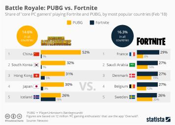 Infographic: Battle Royale: PUBG vs. Fortnite | Statista