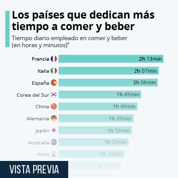 Infografía - Comer con calma, también marca España