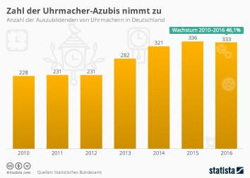 Infografik - Zahl der Uhrmacher-Azubis in Deutschland