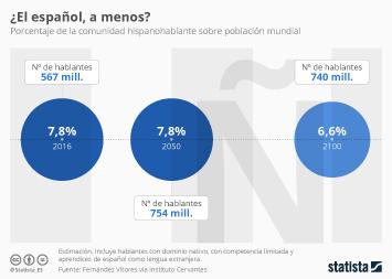 Infografía - El español, en descenso a partir de 2050