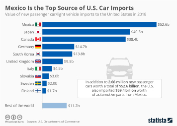 Mexico Is the Top Source of U.S. Car Imports