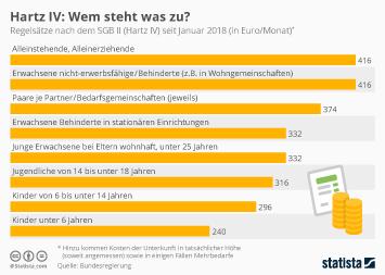 Infografik: Hartz IV: Wem steht was zu? | Statista