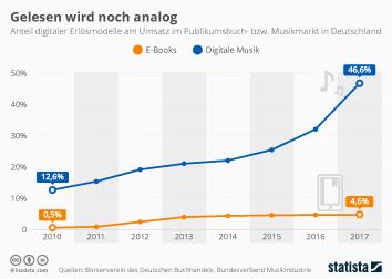 Infografik - Digitaler Umsatzanteil Buchmarkt und Musikmarkt