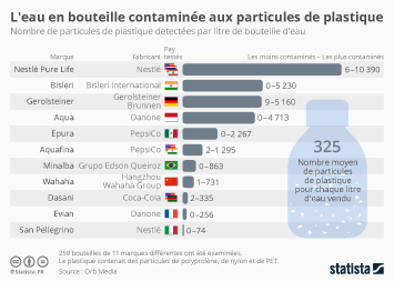 Infographie: L'eau en bouteille contaminée aux particules de plastique | Statista