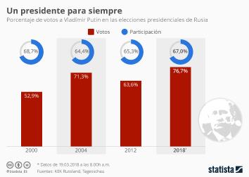 Infografía - El mejor resultado de la carrera de Putin