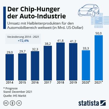 Der wachsende Chip-Hunger der Auto-Hersteller