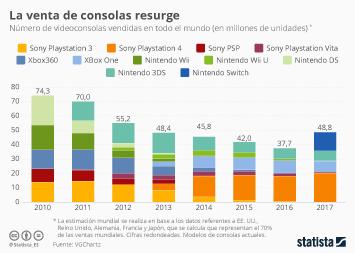 Infografía: La PS4 y la Nintendo Switch reavivan la venta de consolas | Statista