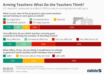 Infographic: Arming Teachers: What Do the Teachers Think? | Statista
