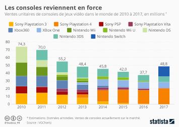 Infographie - Les consoles reviennent en force