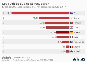 Infografía - Los sueldos han disminuido más de un 4% en España desde 2010