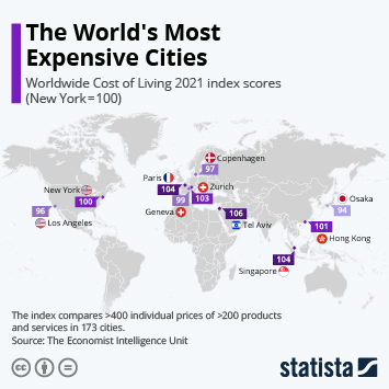 Infographic: The World's Most Expensive Cities | Statista