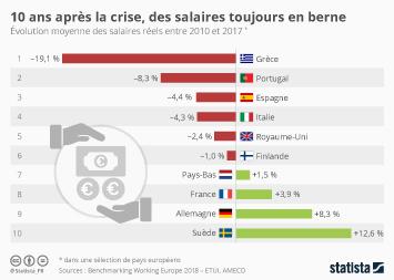 Infographie - 10 ans après la crise, des salaires toujours en berne