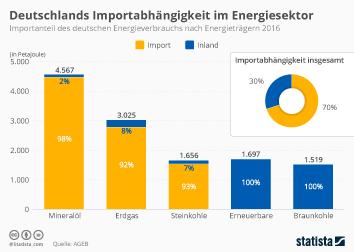 Deutschlands Importabhängigkeit im Energiesektor