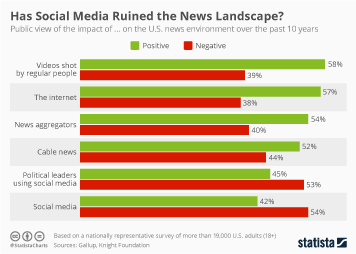 Infographic: Has Social Media Ruined the News Landscape? | Statista