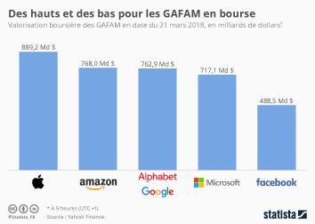 Infographie - Des hauts et des bas pour les GAFAM en bourse