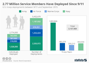 Infographic - 2.77 Million Service Members Have Deployed Since 9/11