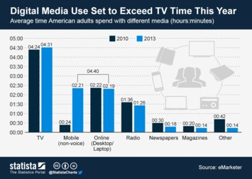 Infographic: Digital Media Use Set to Exceed TV Time This Year | Statista