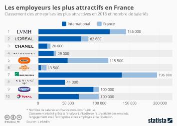 Infographie: Les employeurs les plus attractifs en France | Statista
