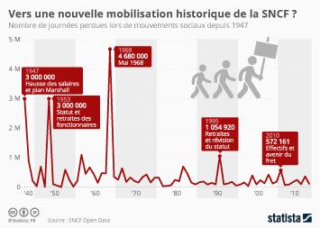 Infographie - Vers une nouvelle mobilisation historique de la SNCF ?