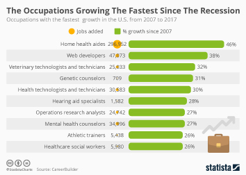 Infographic: The Occupations Growing The Fastest Since The Recession | Statista