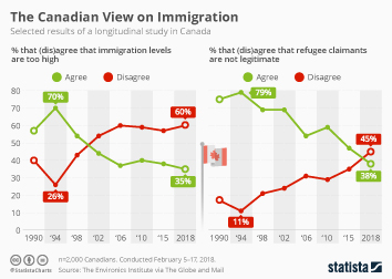 Link to The Canadian View on Immigration Infographic