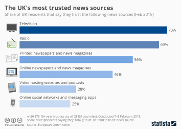 Infographic: The UK's most trusted news sources | Statista