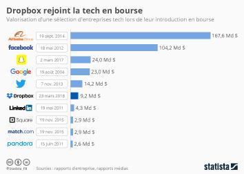 Infographie - Dropbox rejoint la tech en bourse