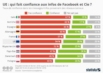 Infographie - UE : qui fait confiance aux infos de Facebook et Cie ?