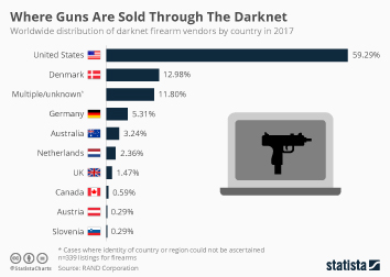 Infographic: Where Guns Are Sold Through The Darknet  | Statista