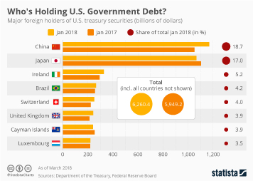 Infographic - Major foreign holders of U.S. treasury securities