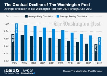 Infographic: The Gradual Decline of The Washington Post | Statista