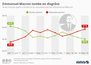 Infographie: Emmanuel Macron tombe en disgrâce | Statista