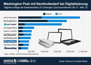 Infografik: Washington Post mit Nachholbedarf bei Digitalisierung | Statista