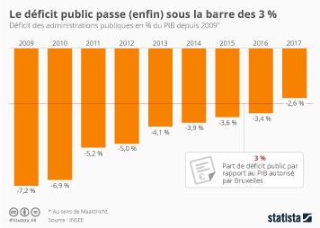 Infographie: Le déficit public passe (enfin) sous la barre des 3 % | Statista