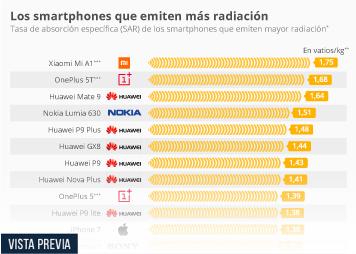 Infografía - Los teléfonos con una mayor radiación