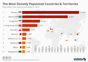 Infographic: The Most Densely Populated Countries & Territories  | Statista