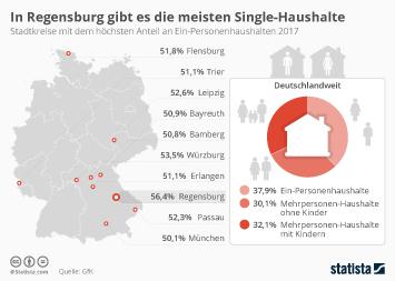 Infografik: In Regensburg gibt es die meisten Single-Haushalte | Statista