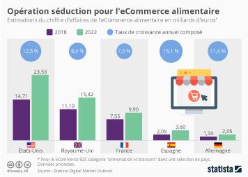 Infographie - Opération séduction pour l'e-commerce alimentaire