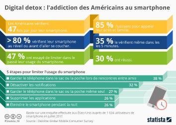 Infographie - Digital Detox : l'addiction des Américains au smartphone