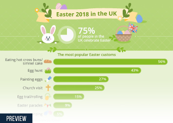 Infographic - Easter 2018 in the UK