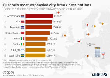 Infographic: Europe's most expensive city break destinations | Statista