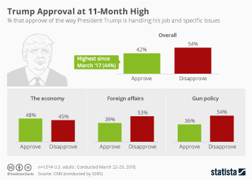 Infographic: Trump Approval at 11-Month High | Statista