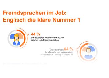 Infografik - Fremdsprachen im Job