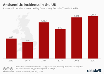 Infographic: Antisemitic incidents in the UK   Statista